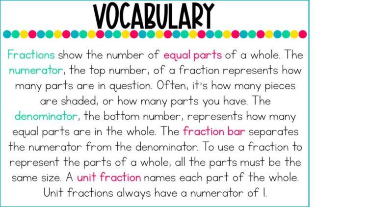 Understanding Fractions Vocabulary Digital Lesson