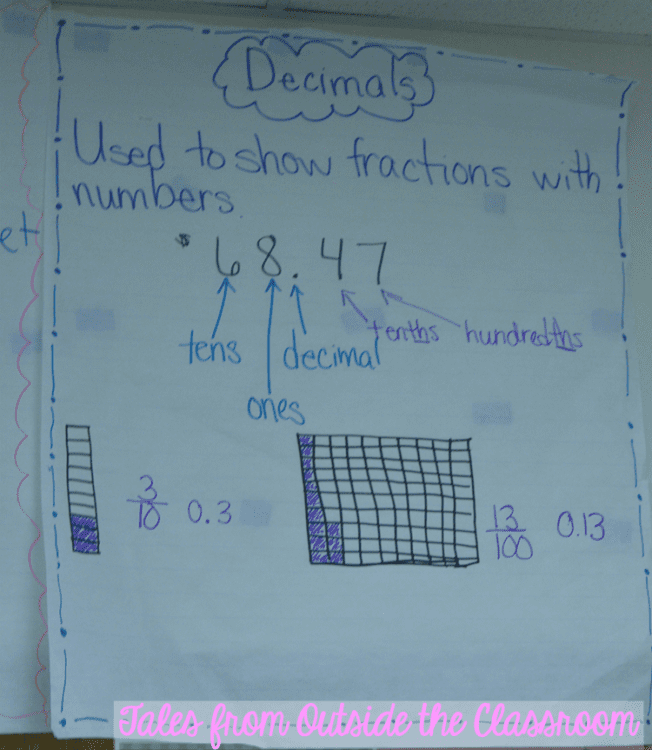 Anchor chart on decimal representations
