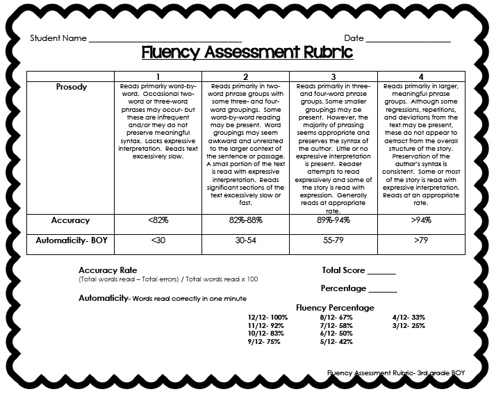 fluency and accuracy in english Understanding the relationship between reading  fluency is an important reading skill that is crucial in the understanding of text if  accuracy, and proper.
