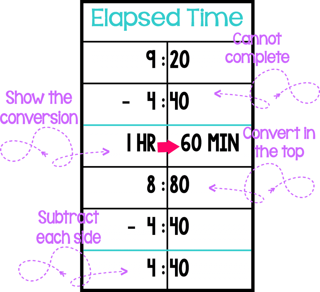 how to find elapsed time by subtracting