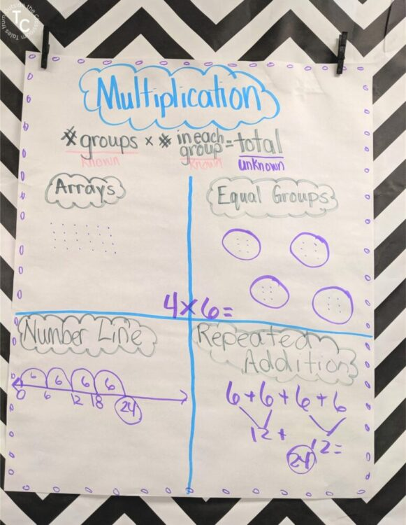 Multiplication strategies anchor chart: equal groups, arrays, number lines, repeated addition