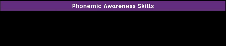Phonemic awareness skills: identification, blending, segmenting and manipulation (deletion, addition, substitution)